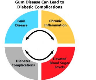 gum-disease-cycle-2015-11-5